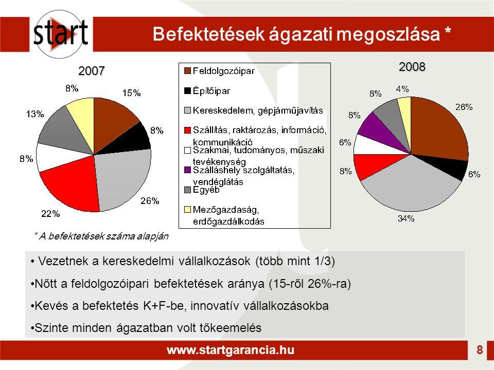 www.startgarancia.hu 8 Befektetések ágazati megoszlása * 2008 2007 • Vezetnek a kereskedelmi vállalkozások (több mint 1/3) •Nőtt a feldolgozóipari befektetések aránya (15-ről 26%-ra) •Kevés a befektetés K+F-be, innovatív vállalkozásokba •Szinte minden ágazatban volt tőkeemelés * A befektetések száma alapján