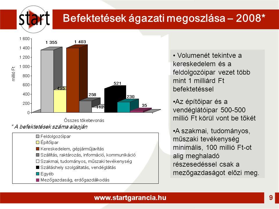 www.startgarancia.hu 9 Befektetések ágazati megoszlása – 2008* • Volumenét tekintve a kereskedelem és a feldolgozóipar vezet több mint 1 milliárd Ft befektetéssel •Az építőipar és a vendéglátóipar 500-500 millió Ft körül vont be tőkét •A szakmai, tudományos, műszaki tevékenység minimális, 100 millió Ft-ot alig meghaladó részesedéssel csak a mezőgazdaságot előzi meg.