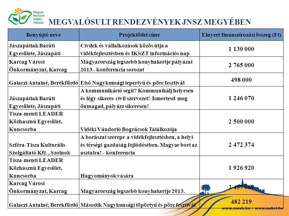 Benyújtó neveProjektötlet címeElnyert finanszírozási összeg (Ft) Jászapátiak Baráti Egyesülete, Jászapáti Civilek és vállalkozások közös útja a vidékfejlesztésben és IKSZT információs nap 1 130 000 Karcag Városi Önkormányzat, Karcag Magyarország legszebb konyhakertje pályázat 2013 - konferencia sorozat 2 765 000 Galaczi Antalné, BerekfürdőElső Nagykunsági tepertyű és pörc fesztivál 498 000 Jászapátiak Baráti Egyesülete, Jászapáti A kommunikáció segít.