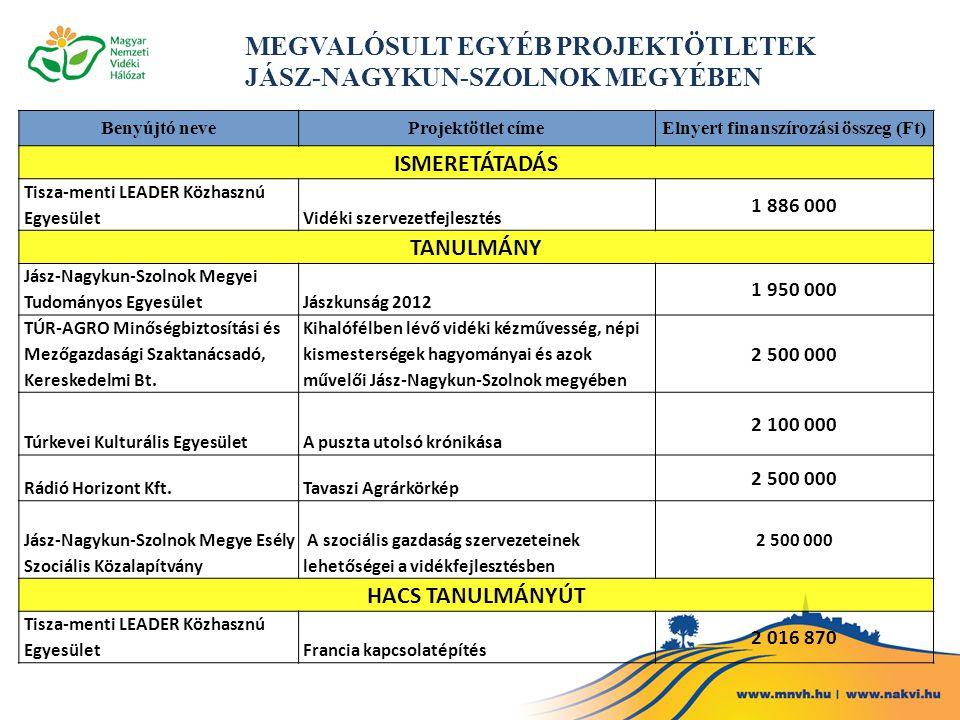 Benyújtó neveProjektötlet címeElnyert finanszírozási összeg (Ft) ISMERETÁTADÁS Tisza-menti LEADER Közhasznú EgyesületVidéki szervezetfejlesztés 1 886 000 TANULMÁNY Jász-Nagykun-Szolnok Megyei Tudományos EgyesületJászkunság 2012 1 950 000 TÚR-AGRO Minőségbiztosítási és Mezőgazdasági Szaktanácsadó, Kereskedelmi Bt.