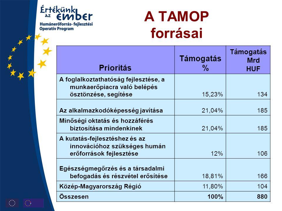 A TAMOP forrásai Prioritás Támogatás % Támogatás Mrd HUF A foglalkoztathatóság fejlesztése, a munkaerőpiacra való belépés ösztönzése, segítése15,23%13
