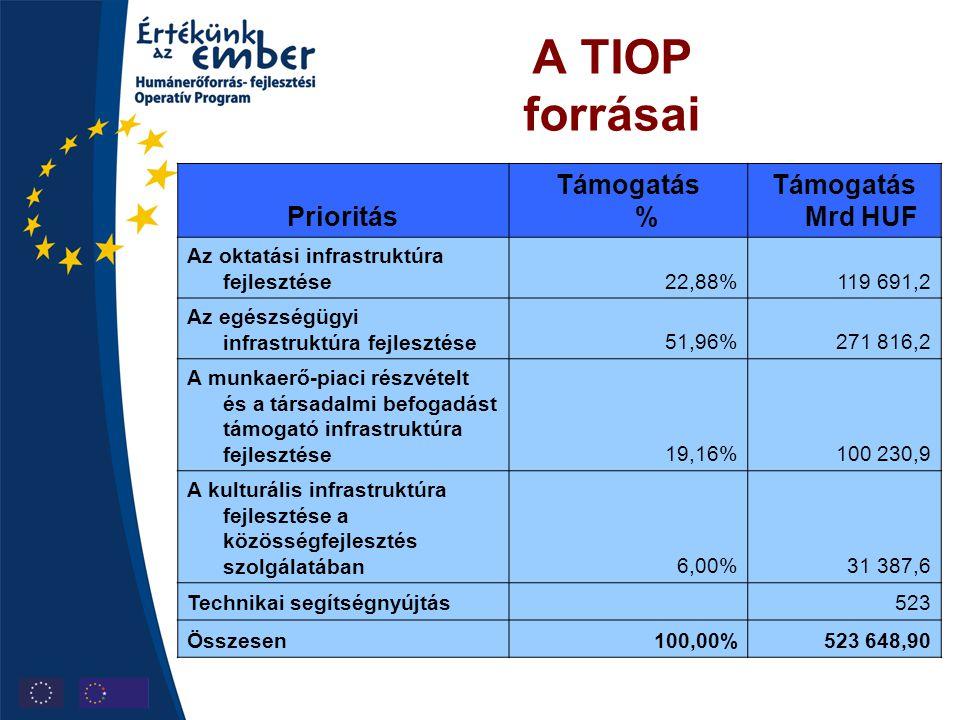 A TIOP forrásai Prioritás Támogatás % Támogatás Mrd HUF Az oktatási infrastruktúra fejlesztése22,88%119 691,2 Az egészségügyi infrastruktúra fejleszté