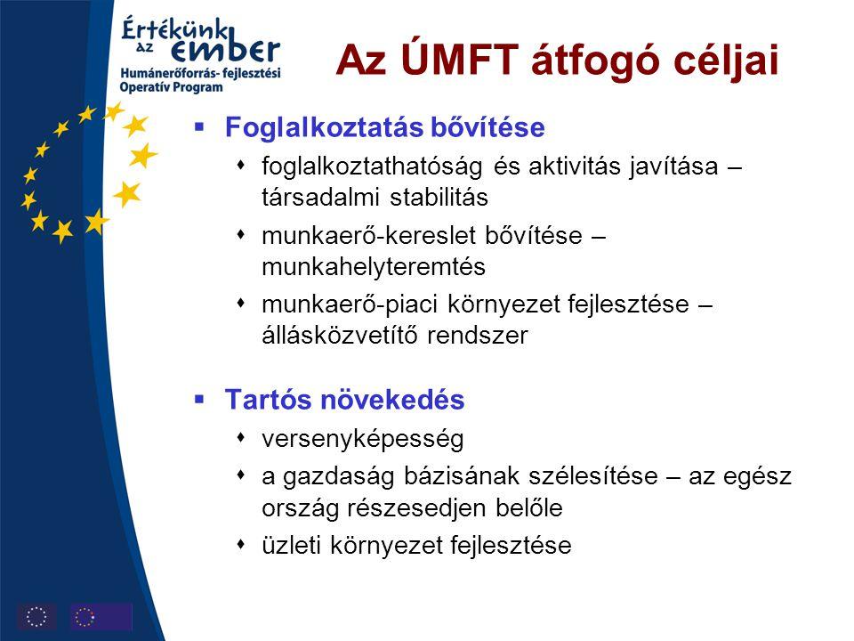 Az ÚMFT átfogó céljai  Foglalkoztatás bővítése  foglalkoztathatóság és aktivitás javítása – társadalmi stabilitás  munkaerő-kereslet bővítése – mun