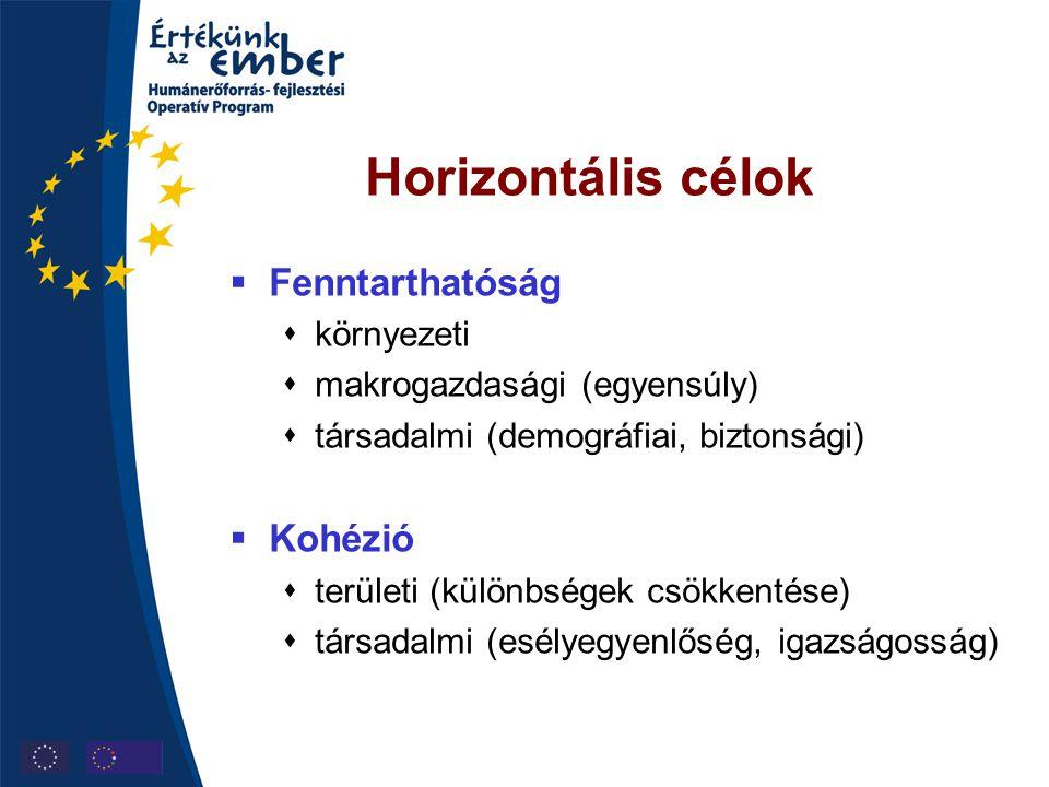 Horizontális célok  Fenntarthatóság  környezeti  makrogazdasági (egyensúly)  társadalmi (demográfiai, biztonsági)  Kohézió  területi (különbsége