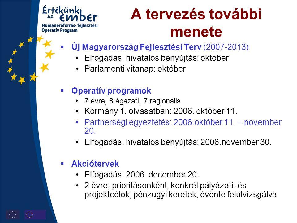 A tervezés további menete  Új Magyarország Fejlesztési Terv (2007-2013)  Elfogadás, hivatalos benyújtás: október  Parlamenti vitanap: október  Ope