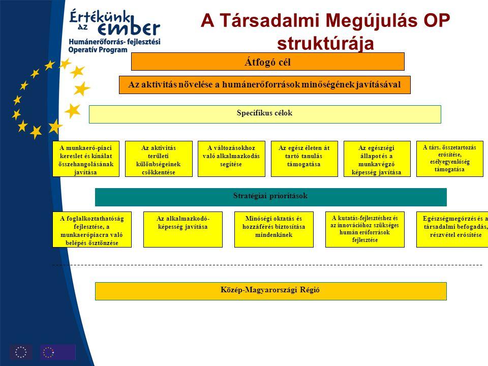 A Társadalmi Megújulás OP struktúrája Specifikus célok Az aktivitás növelése a humánerőforrások minőségének javításával A munkaerő-piaci kereslet és k