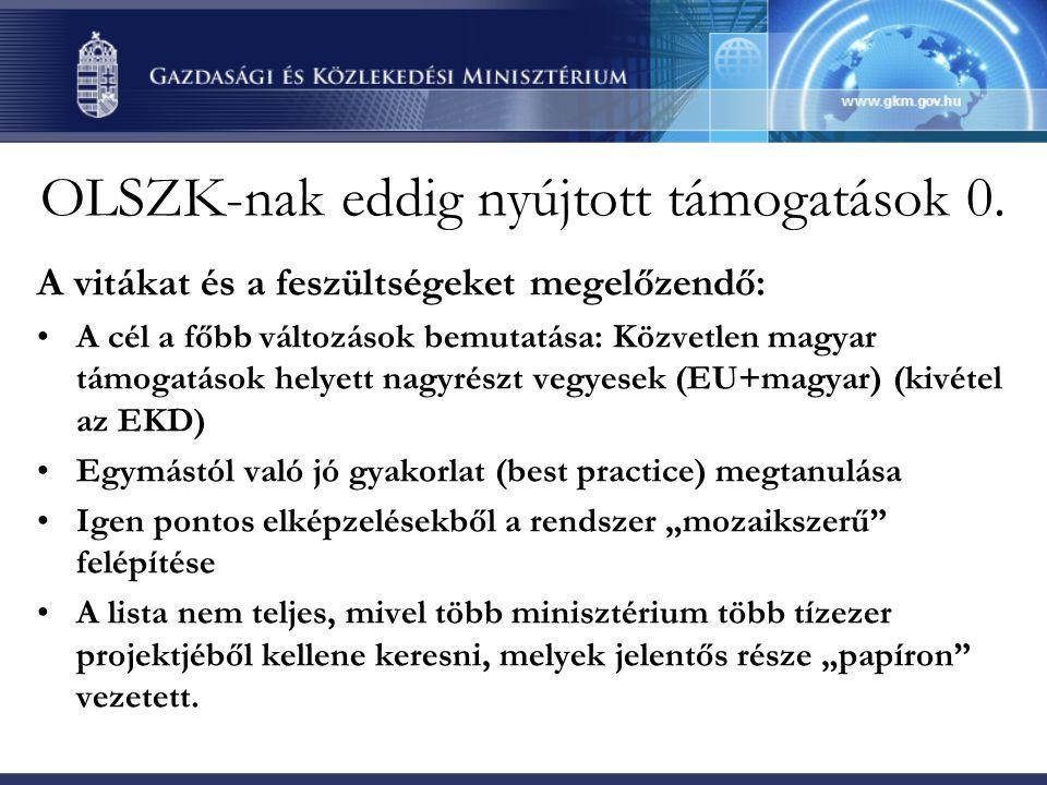 OLSZK-nak eddig nyújtott támogatások 1.