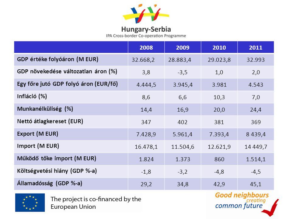 2008200920102011 GDP értéke folyóáron (M EUR) 32.668,228.883,429.023,832.993 GDP növekedése változatlan áron (%) 3,8-3,51,02,0 Egy főre jutó GDP folyó