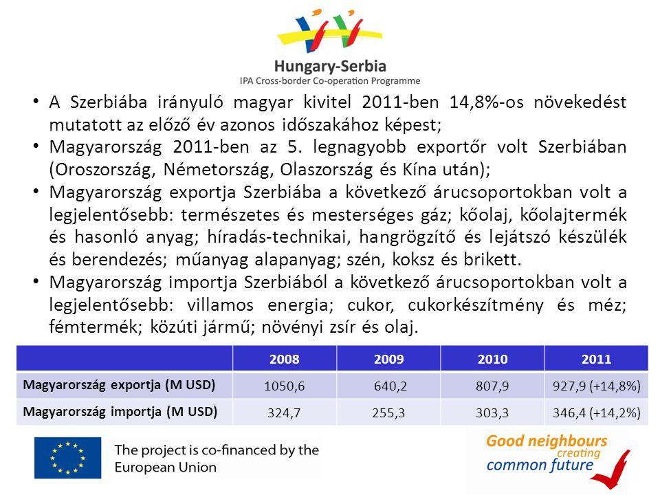 • A Szerbiába irányuló magyar kivitel 2011-ben 14,8%-os növekedést mutatott az előző év azonos időszakához képest; • Magyarország 2011-ben az 5. legna