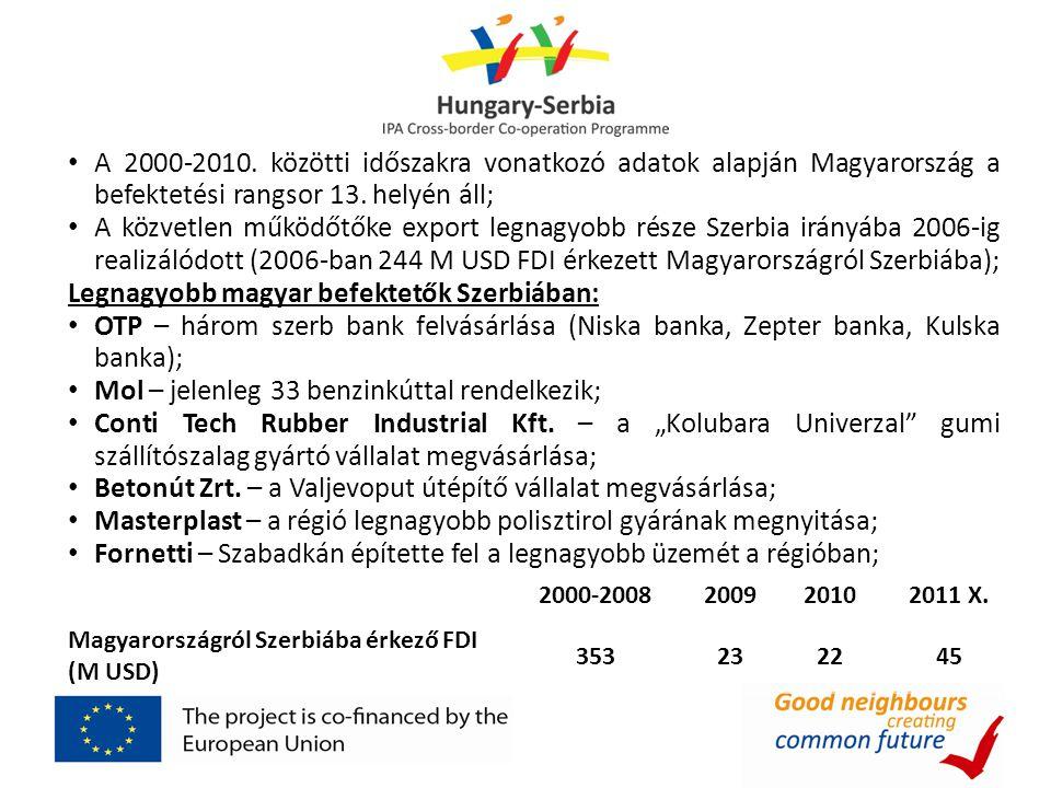 • A 2000-2010. közötti időszakra vonatkozó adatok alapján Magyarország a befektetési rangsor 13. helyén áll; • A közvetlen működőtőke export legnagyob