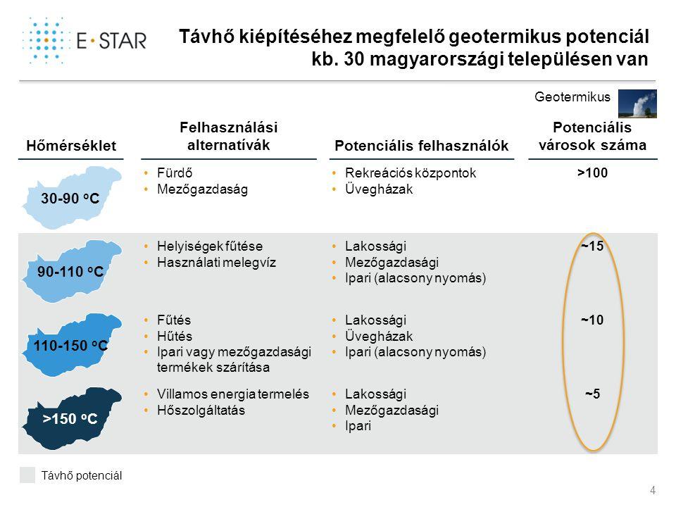 4 Távhő kiépítéséhez megfelelő geotermikus potenciál kb. 30 magyarországi településen van Távhő potenciál Hőmérséklet Felhasználási alternatívákPotenc