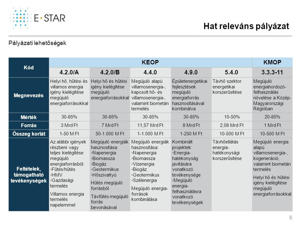 9 A támogatás mértéke jelentősen függ a jogi struktúrától KEOP 4.2.0/A, 4.2.0/B, 4.4.0, 4.9.0KEOP 5.4.0KMOP 3.3.3-11 Vállalkozások Nonprofit szervezetek Költségvetési szervek és intézmények Összes kedvezményezett Észak- Magyarország 50%60%85%50%- Észak-Alföld50%60%85%50%- Dél-Alföld50%60%85%50%- Közép- Dunántúl KKV: 50% Egyéb: 40% 60%85%40%- Dél-Dunántúl50%60%85%50%- Nyugat- Dunántúl 30% Mikro- és kisváll.: 50% Középváll.: 40% 60%85%30%- Pest megye---30% Nonprofit, önkorm.: 85% Mikro- és kisváll.: 50% Középváll.: 40% Budapest---10% Nonprofit, önkorm.: 85% Mikro- és kisváll.: 30% Középváll.: 20% Megfelelő jogi struktúra kialakítása szükséges a legoptimálisabb finanszírozási mix elérése érdekében Régió Pályázat Pályázati lehetőségek