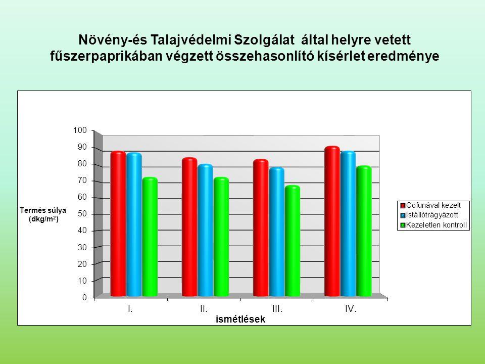 Növény-és Talajvédelmi Szolgálat által helyre vetett fűszerpaprikában végzett összehasonlító kísérlet eredménye