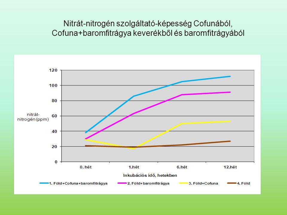 Nitrát-nitrogén szolgáltató-képesség Cofunából, Cofuna+baromfitrágya keverékből és baromfitrágyából