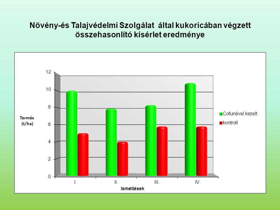 Növény-és Talajvédelmi Szolgálat által kukoricában végzett összehasonlító kísérlet eredménye