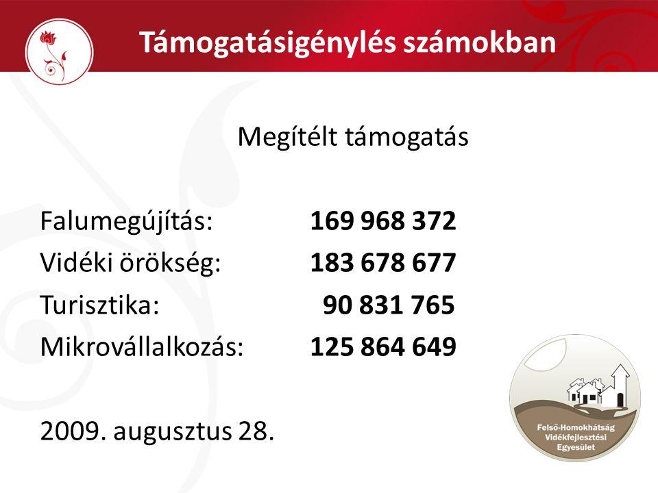 Támogatásigénylés számokban Megítélt támogatás Falumegújítás: 169 968 372 Vidéki örökség: 183 678 677 Turisztika: 90 831 765 Mikrovállalkozás: 125 864