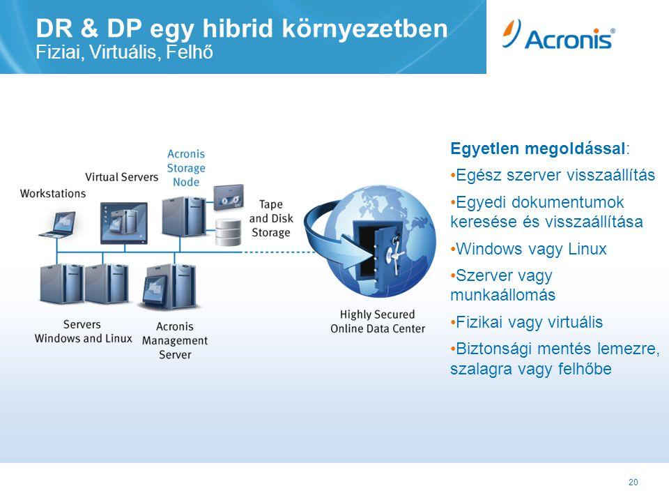 20 DR & DP egy hibrid környezetben Fiziai, Virtuális, Felhő Egyetlen megoldással: •Egész szerver visszaállítás •Egyedi dokumentumok keresése és visszaállítása •Windows vagy Linux •Szerver vagy munkaállomás •Fizikai vagy virtuális •Biztonsági mentés lemezre, szalagra vagy felhőbe