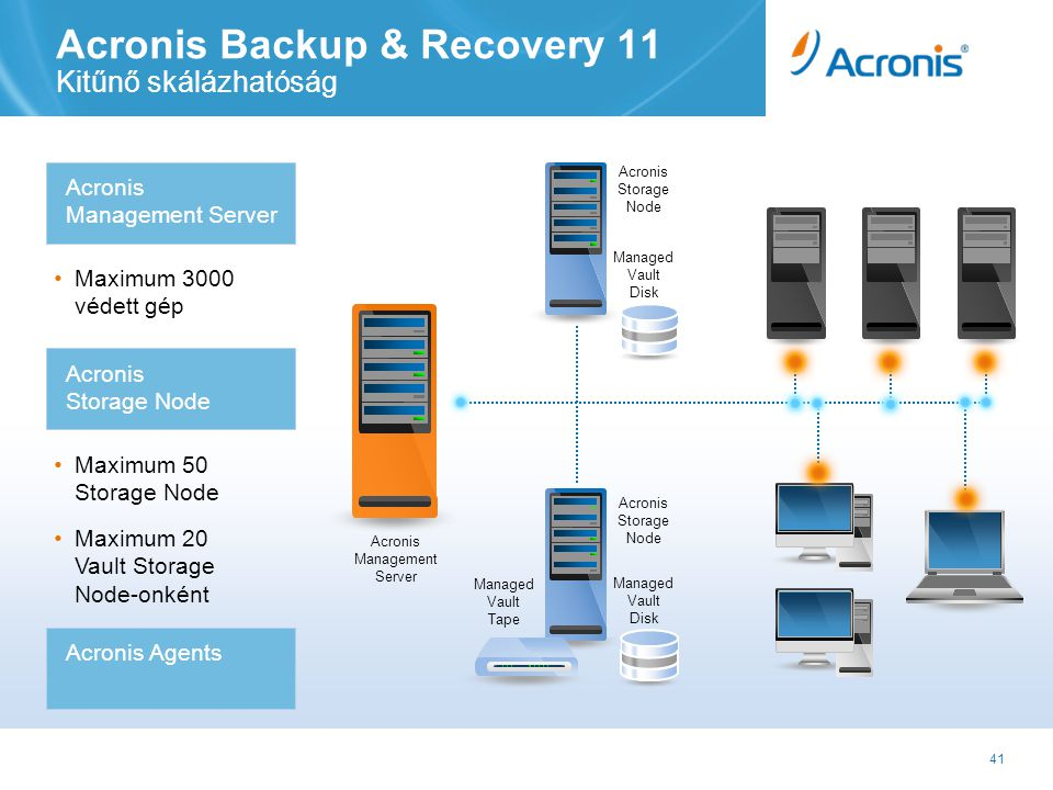 41 Acronis Backup & Recovery 11 Kitűnő skálázhatóság Acronis Management Server • Maximum 3000 védett gép • Maximum 50 Storage Node Acronis Storage Node • Maximum 20 Vault Storage Node-onként Acronis Agents Managed Vault Disk Managed Vault Tape Acronis Storage Node Managed Vault Disk Acronis Storage Node Acronis Management Server