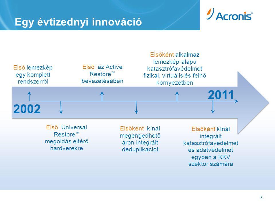 5 Egy évtizednyi innováció 2002 Első lemezkép egy komplett rendszerről Első Universal Restore ™ megoldás eltérő hardverekre Első az Active Restore ™ bevezetésében Elsőként kínál megengedhető áron integrált deduplikációt Elsőként alkalmaz lemezkép-alapú katasztrófavédelmet fizikai, virtuális és felhő környezetben 2011 Elsőként kínál integrált katasztrófavédelmet és adatvédelmet egyben a KKV szektor számára