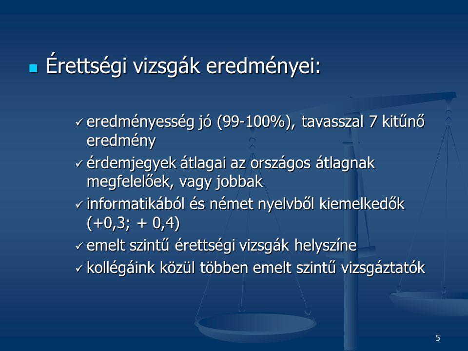 5  Érettségi vizsgák eredményei:  eredményesség jó (99-100%), tavasszal 7 kitűnő eredmény  érdemjegyek átlagai az országos átlagnak megfelelőek, vagy jobbak  informatikából és német nyelvből kiemelkedők (+0,3; + 0,4)  emelt szintű érettségi vizsgák helyszíne  kollégáink közül többen emelt szintű vizsgáztatók
