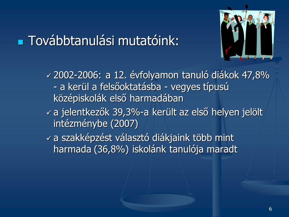 6  Továbbtanulási mutatóink:  2002-2006: a 12.