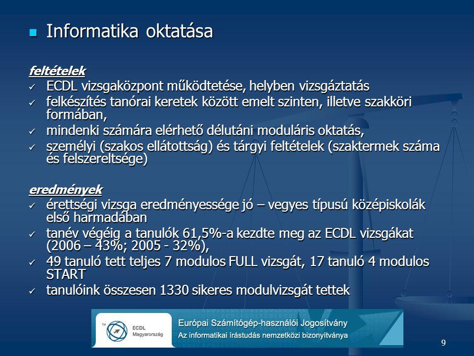 9  Informatika oktatása feltételek  ECDL vizsgaközpont működtetése, helyben vizsgáztatás  felkészítés tanórai keretek között emelt szinten, illetve szakköri formában,  mindenki számára elérhető délutáni moduláris oktatás,  személyi (szakos ellátottság) és tárgyi feltételek (szaktermek száma és felszereltsége) eredmények  érettségi vizsga eredményessége jó – vegyes típusú középiskolák első harmadában  tanév végéig a tanulók 61,5%-a kezdte meg az ECDL vizsgákat (2006 – 43%; 2005 - 32%),  49 tanuló tett teljes 7 modulos FULL vizsgát, 17 tanuló 4 modulos START  tanulóink összesen 1330 sikeres modulvizsgát tettek