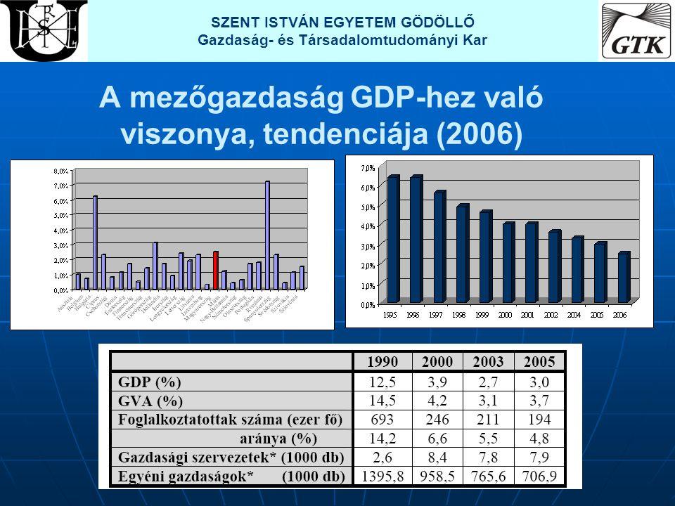 A mezőgazdaság GDP-hez való viszonya, tendenciája (2006) SZENT ISTVÁN EGYETEM GÖDÖLLŐ Gazdaság- és Társadalomtudományi Kar
