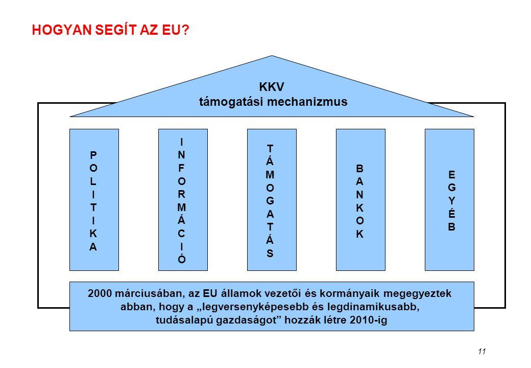 """11 HOGYAN SEGÍT AZ EU? KKV támogatási mechanizmus 2000 márciusában, az EU államok vezetői és kormányaik megegyeztek abban, hogy a """"legversenyképesebb"""