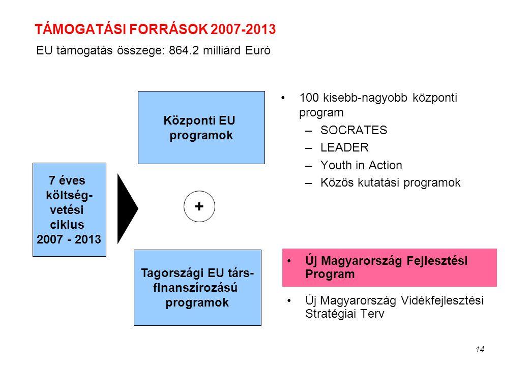 14 TÁMOGATÁSI FORRÁSOK 2007-2013 •Új Magyarország Fejlesztési Program •Új Magyarország Vidékfejlesztési Stratégiai Terv •100 kisebb-nagyobb központi p