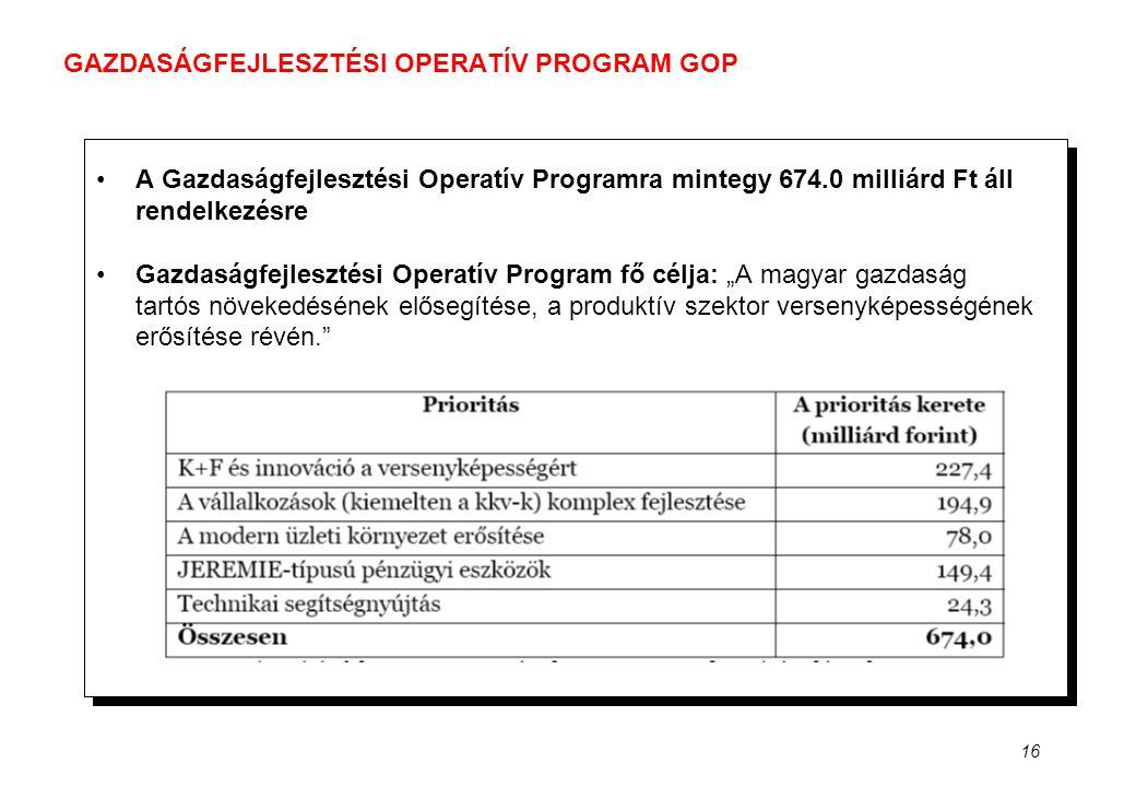 16 GAZDASÁGFEJLESZTÉSI OPERATÍV PROGRAM GOP •A Gazdaságfejlesztési Operatív Programra mintegy 674.0 milliárd Ft áll rendelkezésre •Gazdaságfejlesztési