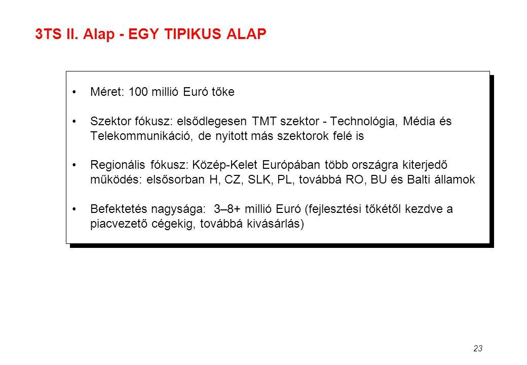 23 3TS II. Alap - EGY TIPIKUS ALAP •Méret: 100 millió Euró tőke •Szektor fókusz: elsődlegesen TMT szektor - Technológia, Média és Telekommunikáció, de