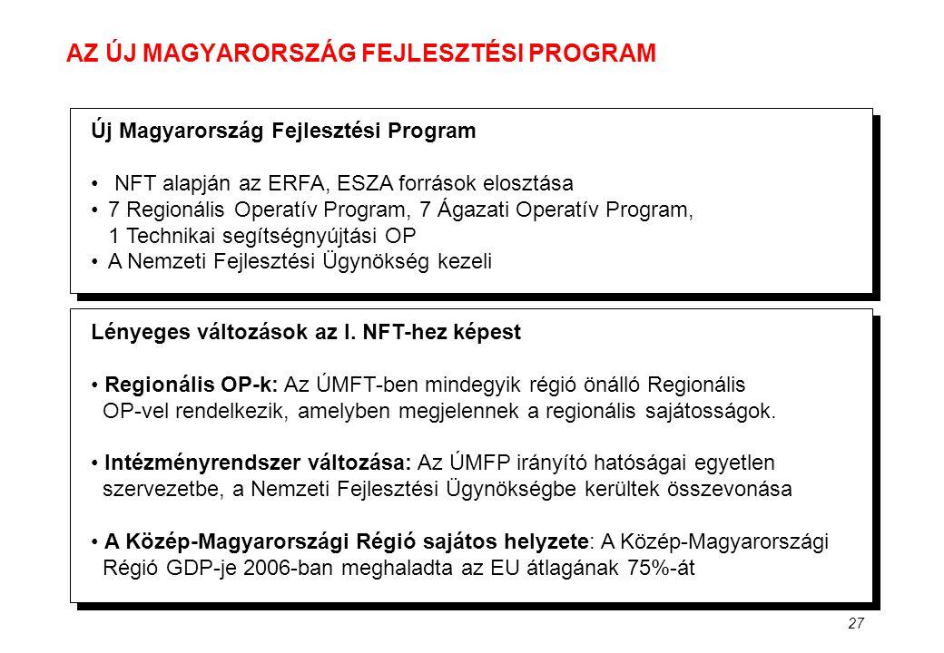27 AZ ÚJ MAGYARORSZÁG FEJLESZTÉSI PROGRAM Új Magyarország Fejlesztési Program • NFT alapján az ERFA, ESZA források elosztása •7 Regionális Operatív Pr