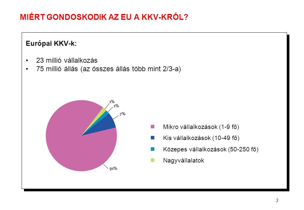 3 MIÉRT GONDOSKODIK AZ EU A KKV-KRÓL? Európai KKV-k: •23 millió vállalkozás •75 millió állás (az összes állás több mint 2/3-a) Mikro vállalkozások (1-