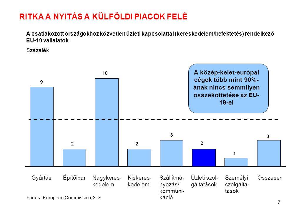 8 MAGYARORSZÁG EGYELŐRE VESZTES A TABELLÁN Ország Nyelv- tudás/ Igény Piac mérete Munkaerő- költség/ ellátottság Üzleti infra- struktúra Jogi és szabályozási környezet Szlovákia Cseh Közt.
