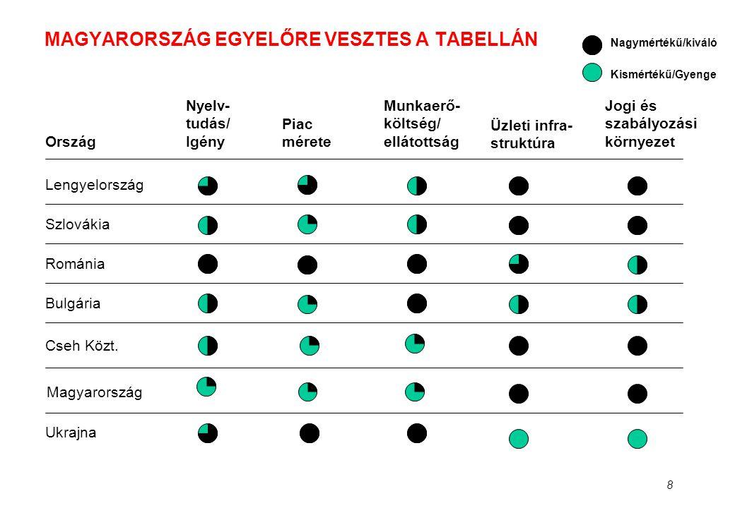 19 AZ ELŐADÁS CÉLJA •A magyar KKV-k helyzetének értékelése •Hogyan segíthet az Európai Unió.