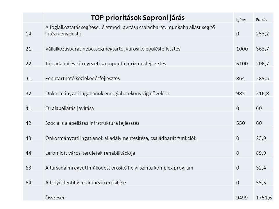 TOP prioritások Soproni járás IgényForrás 14 A foglalkoztatás segítése, életmód javítása családbarát, munkába állást segítő intézmények stb.0253,2 21V