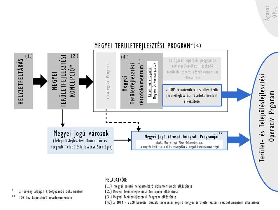 Megyei Gazdaságfejlesztési Részprogram Ajánlott Programcsomagok • Jedlik Ányos Stratégiai Cél: – A vállalkozói kultúra és aktivitás fejlesztése program • Kühne Károly Stratégiai Cél: – Vállalkozásfejlesztési program – Megyei beszállítói program – Megyei szolgáltatói és kompetencia program – Turisztikai program: Egészség- és örökségturizmus – Megyei mezőgazdaság fejlesztési program • Baross Gábor Stratégiai Cél: – Elérhetőség, belső közlekedési kapcsolatok program • Timaffy László Stratégiai Cél: – Táj, település, értékek program