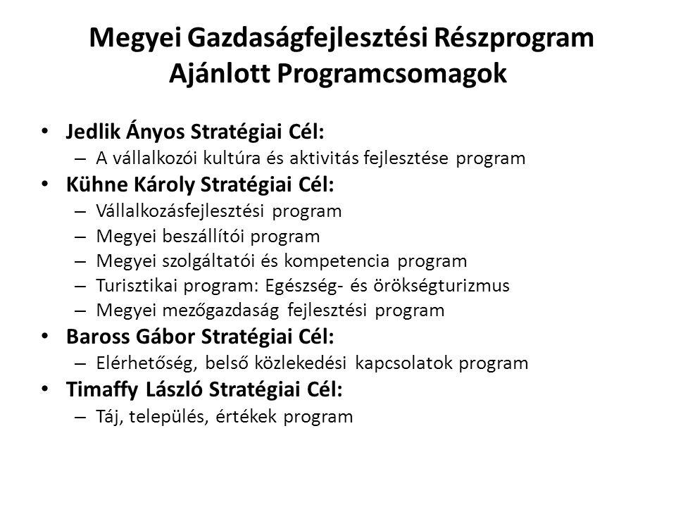 Megyei Gazdaságfejlesztési Részprogram Ajánlott Programcsomagok • Jedlik Ányos Stratégiai Cél: – A vállalkozói kultúra és aktivitás fejlesztése progra