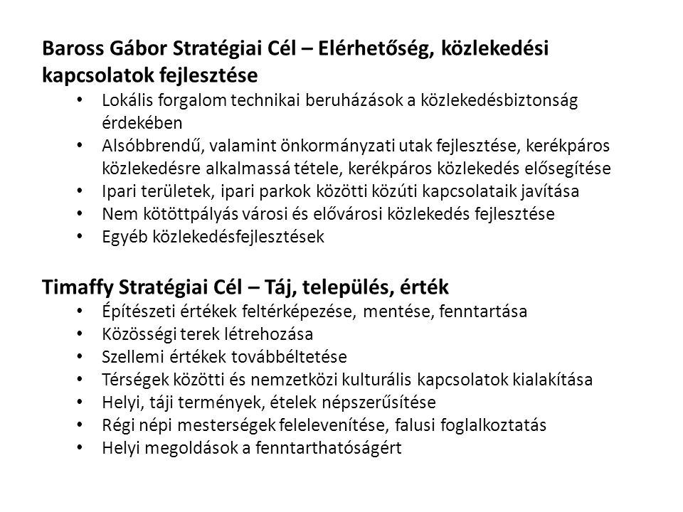 Területi egységKeret (millió Ft) Győr-Moson-Sopron Megyei Önkormányzat tervezési jogkörében 16.827,2 Győr MJV tervezési jogkörében20352,5 Sopron MJV tervezési jogkörében10182,4 Csornai kistérség2273,8 Győri kistérség2778,2 Kapuvár-Beledi kistérség1857,9 Mosonmagyaróvári kistérség4071,2 Pannonhalmi kistérség1486,9 Sopron-Fertődi kistérség1756,2 Téti kistérség1442,6 Győr-Moson-Sopron megye összesen:63028,9 Rendelkezésre álló fejlesztési források (TOP, 2014-2020) (1298/2014.(V.5.)sz.