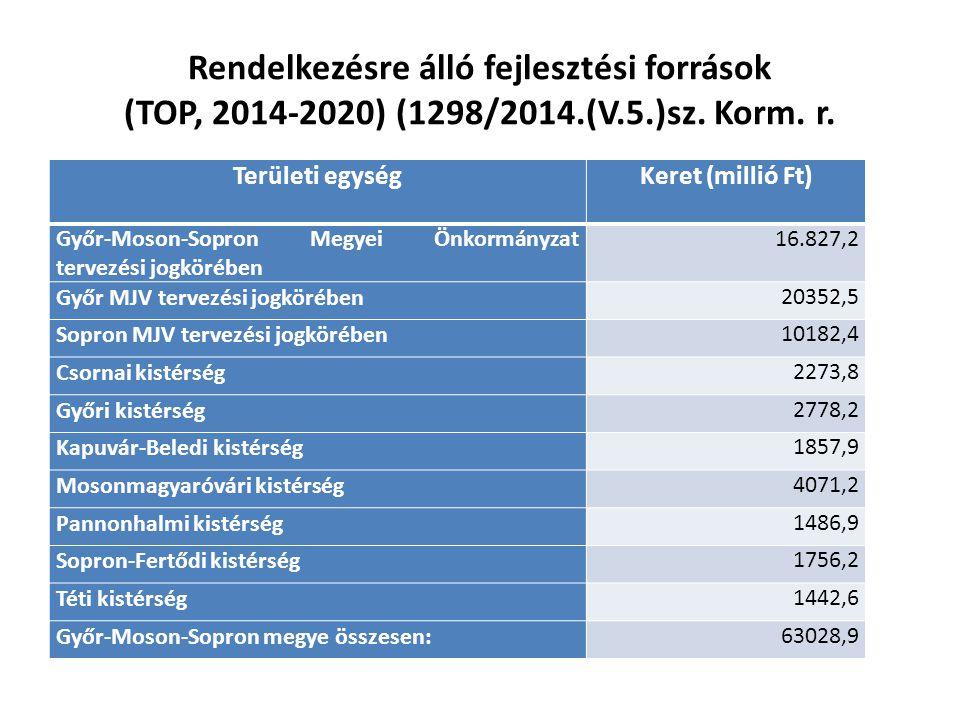 Területi egységKeret (millió Ft) Győr-Moson-Sopron Megyei Önkormányzat tervezési jogkörében 16.827,2 Győr MJV tervezési jogkörében20352,5 Sopron MJV t