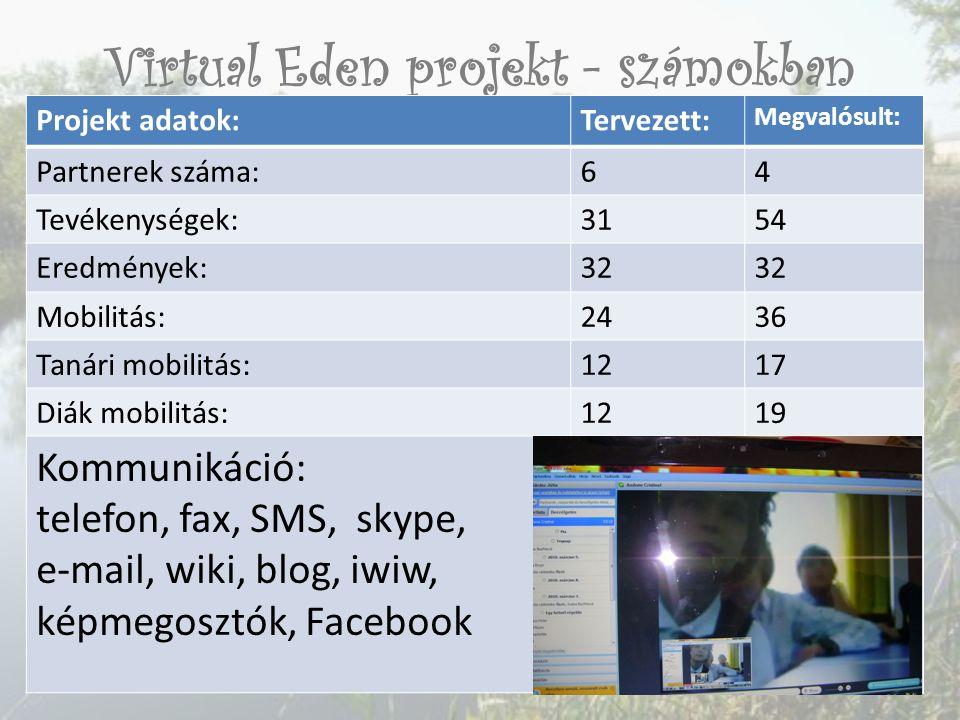 Virtual Eden projekt - számokban Projekt adatok:Tervezett: Megvalósult: Partnerek száma:64 Tevékenységek:3154 Eredmények:32 Mobilitás:2436 Tanári mobilitás:1217 Diák mobilitás:1219 Kommunikáció: telefon, fax, SMS, skype, e-mail, wiki, blog, iwiw, képmegosztók, Facebook