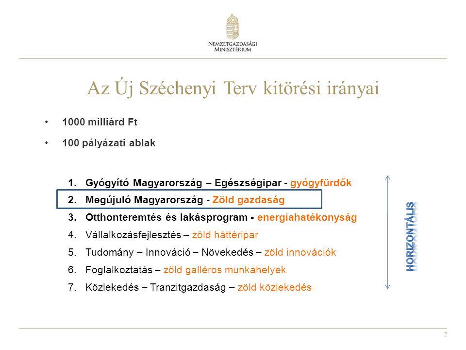 2 Az Új Széchenyi Terv kitörési irányai •1000 milliárd Ft •100 pályázati ablak 1.Gyógyító Magyarország – Egészségipar - gyógyfürdők 2.Megújuló Magyarország - Zöld gazdaság 3.Otthonteremtés és lakásprogram - energiahatékonyság 4.Vállalkozásfejlesztés – zöld háttéripar 5.Tudomány – Innováció – Növekedés – zöld innovációk 6.Foglalkoztatás – zöld galléros munkahelyek 7.Közlekedés – Tranzitgazdaság – zöld közlekedés