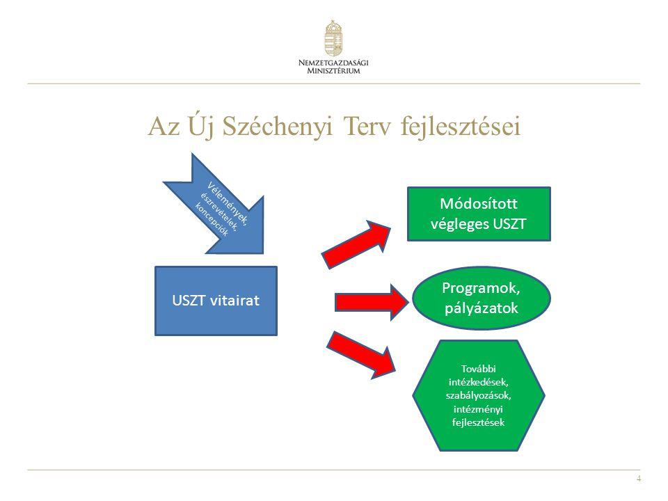 4 Az Új Széchenyi Terv fejlesztései USZT vitairat Vélemények, észrevételek, koncepciók Módosított végleges USZT Programok, pályázatok További intézkedések, szabályozások, intézményi fejlesztések