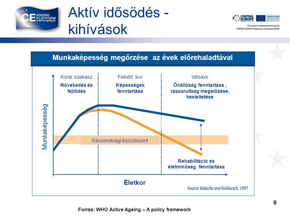 Aktív idősödés - kihívások 9 Forrás: WHO Active Ageing – A policy framework Munkaképesség megőrzése az évek előrehaladtával Korai szakasz Növekedés és fejlődés Felnőtt kor Képességek fenntartása Rászorultsági küszöbszint Életkor Időskor Önállóság fenntartása, rászorultság megelőzése, késleltetése Rehabilitáció és életminőség fenntartása Munkaképesség megőrzése az évek előrehaladtával Korai szakasz Növekedés és fejlődés