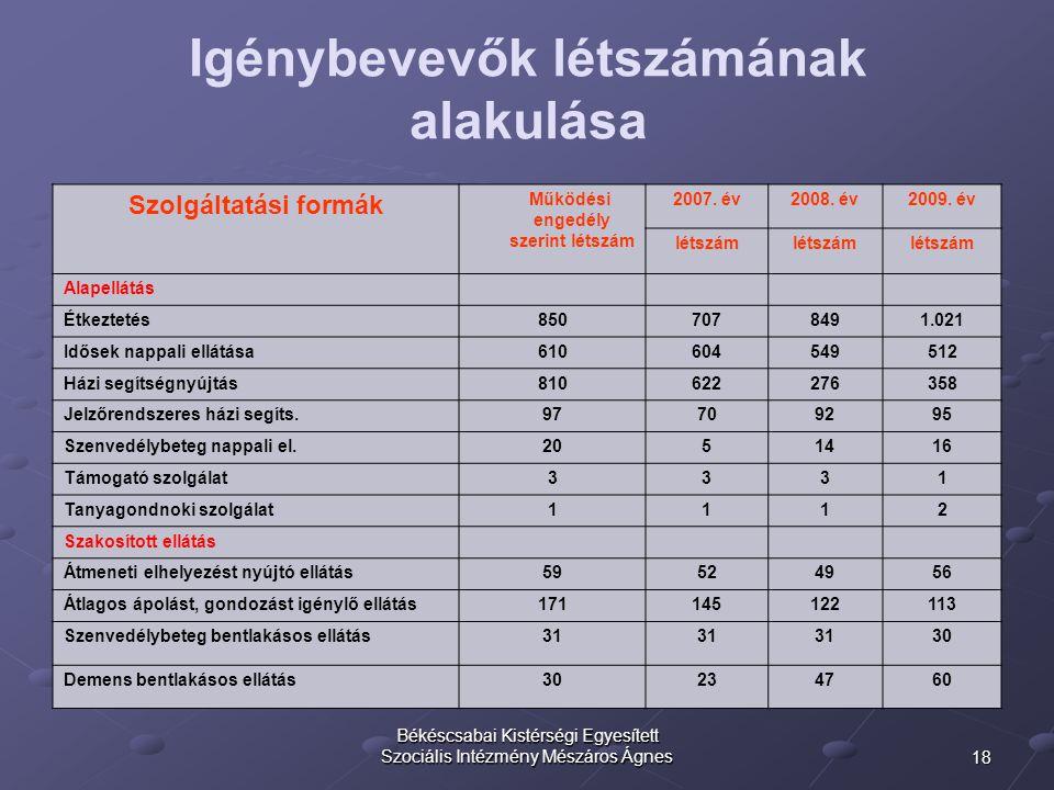 18 Békéscsabai Kistérségi Egyesített Szociális Intézmény Mészáros Ágnes Igénybevevők létszámának alakulása Szolgáltatási formák Működési engedély szer