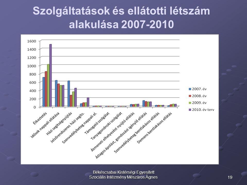 19 Békéscsabai Kistérségi Egyesített Szociális Intézmény Mészáros Ágnes Szolgáltatások és ellátotti létszám alakulása 2007-2010 Forrás: BKESZI, 2010.