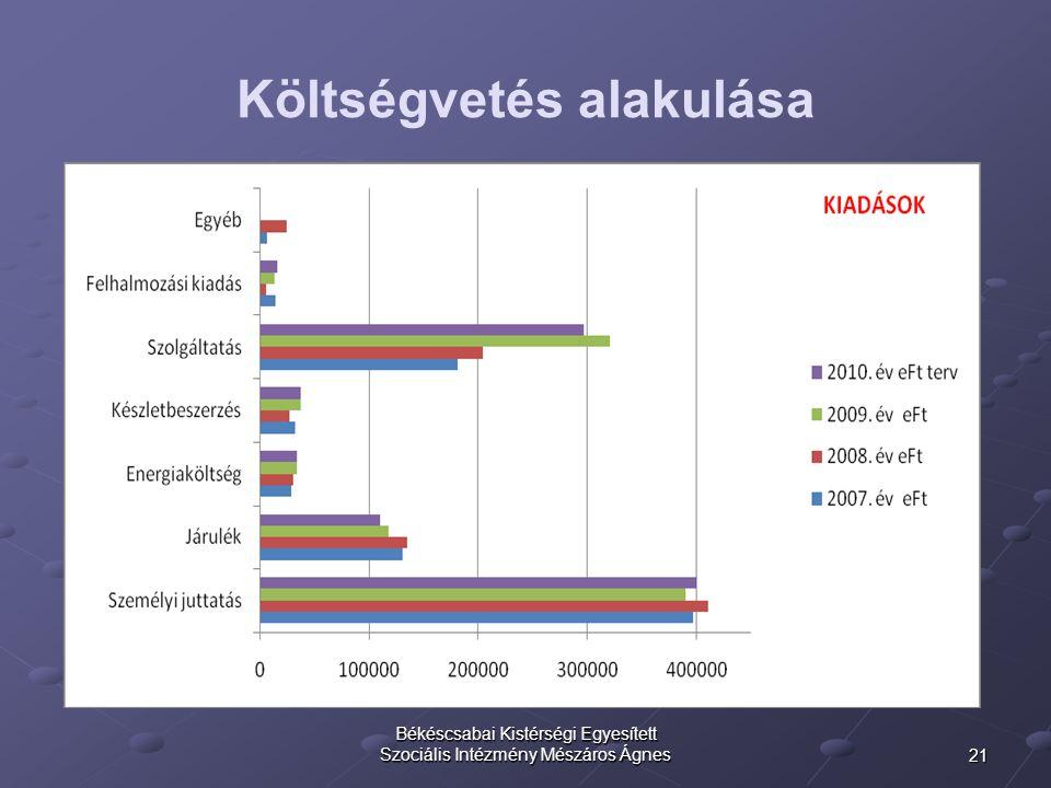 21 Békéscsabai Kistérségi Egyesített Szociális Intézmény Mészáros Ágnes Költségvetés alakulása