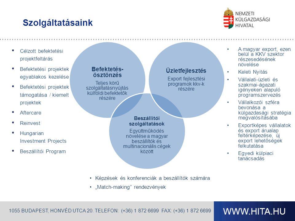 """WWW.HITA.HU Szolgáltatásaink Befektetés- ösztönzés Teljes körű szolgáltatásnyújtás külföldi befektetők részére Beszállítói szolgáltatások Együttműködés növelése a magyar beszállítók és multinacionális cégek között Üzletfejlesztés Export fejlesztési programok kkv-k részére •Képzések és konferenciák a beszállítók számára •""""Match-making rendezvények 1055 BUDAPEST, HONVÉD UTCA 20."""