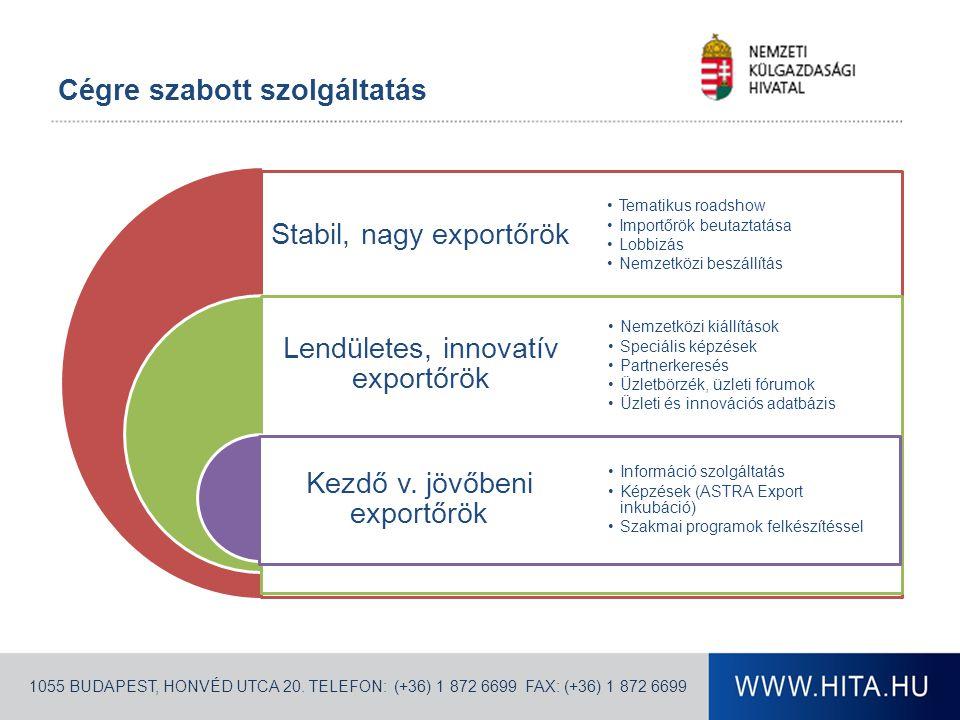 Cégre szabott szolgáltatás Stabil, nagy exportőrök Lendületes, innovatív exportőrök Kezdő v.