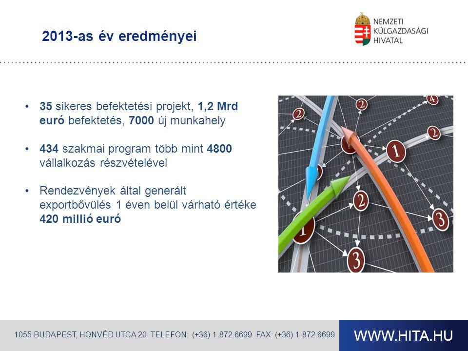 WWW.HITA.HU 2013-as év eredményei •35 sikeres befektetési projekt, 1,2 Mrd euró befektetés, 7000 új munkahely •434 szakmai program több mint 4800 vállalkozás részvételével •Rendezvények által generált exportbővülés 1 éven belül várható értéke 420 millió euró 1055 BUDAPEST, HONVÉD UTCA 20.